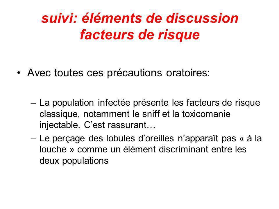 suivi: éléments de discussion facteurs de risque Avec toutes ces précautions oratoires: –La population infectée présente les facteurs de risque classi