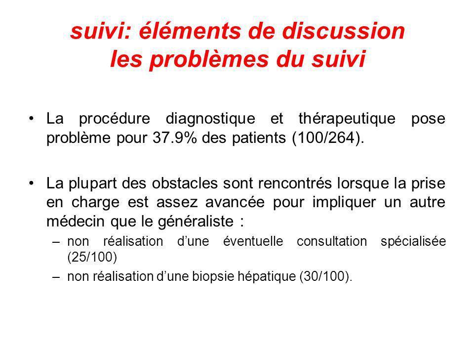 suivi: éléments de discussion les problèmes du suivi La procédure diagnostique et thérapeutique pose problème pour 37.9% des patients (100/264). La pl