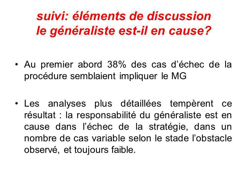 suivi: éléments de discussion le généraliste est-il en cause? Au premier abord 38% des cas déchec de la procédure semblaient impliquer le MG Les analy
