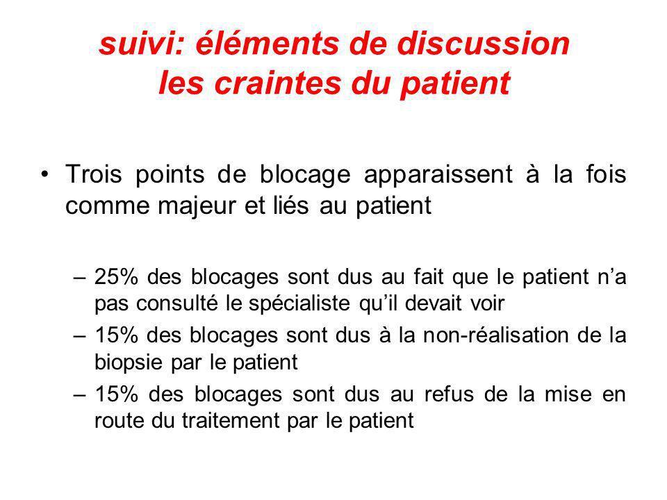 suivi: éléments de discussion les craintes du patient Trois points de blocage apparaissent à la fois comme majeur et liés au patient –25% des blocages