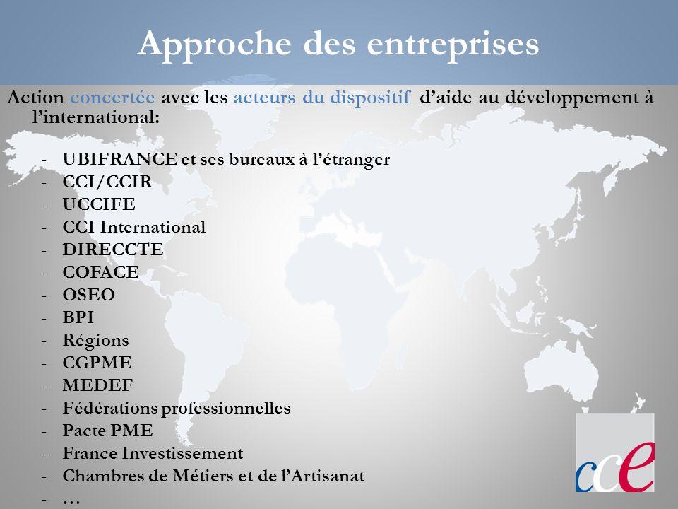 Objectif : évaluer le potentiel de la PME à lInternational.