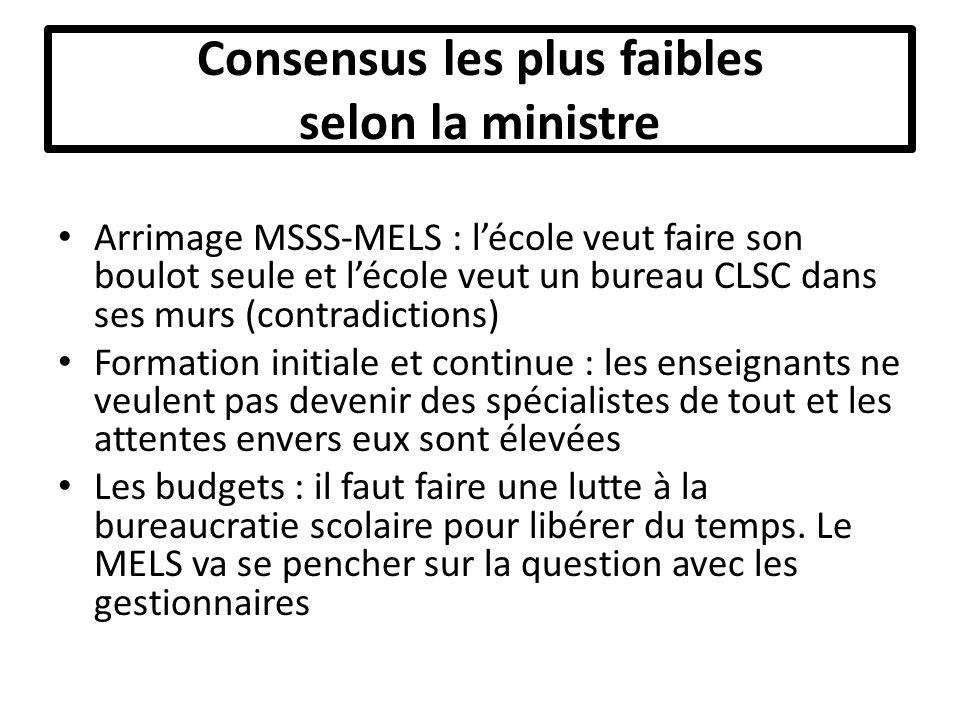 Conclusion La ministre est ouverte à ce que le GCAS reprenne ses travaux Échéancier raisonnable et efficace pour que la ministre prenne position sur les 5 axes = Juin 2011
