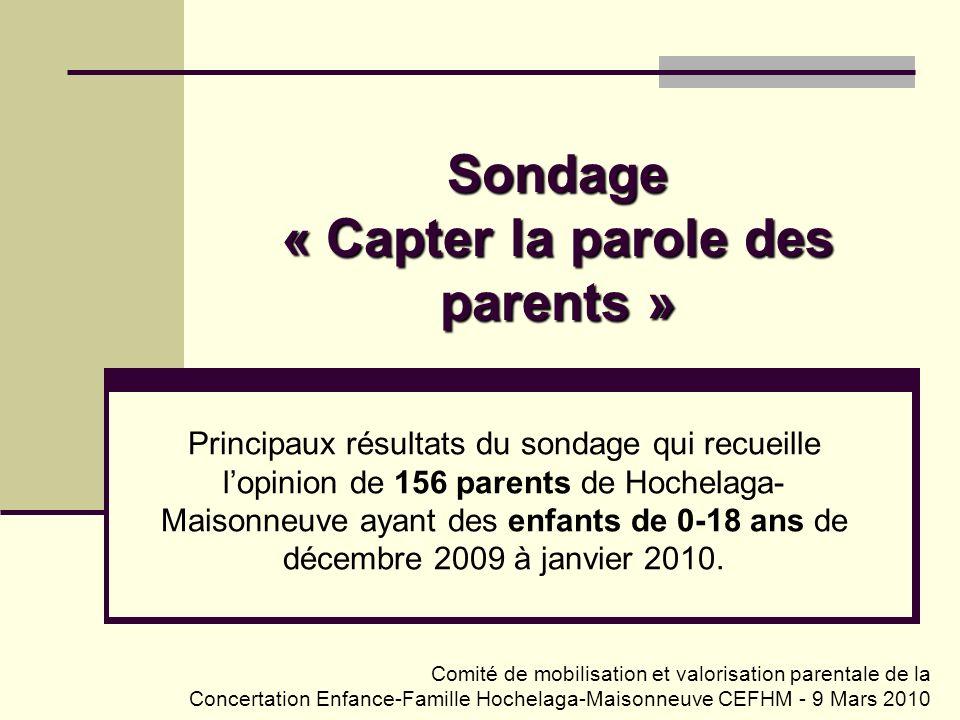 Sondage « Capter la parole des parents » Principaux résultats du sondage qui recueille lopinion de 156 parents de Hochelaga- Maisonneuve ayant des enf