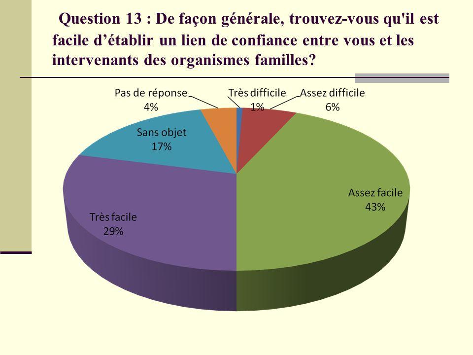 Question 13 : De façon générale, trouvez-vous qu'il est facile détablir un lien de confiance entre vous et les intervenants des organismes familles?