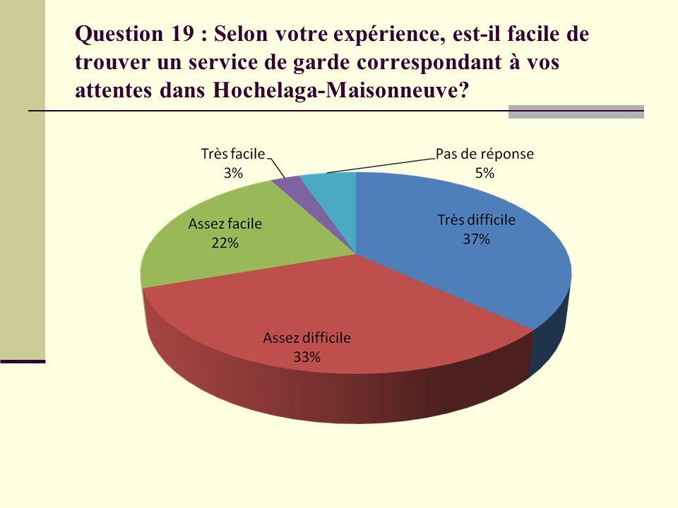 Question 19 : Selon votre expérience, est-il facile de trouver un service de garde correspondant à vos attentes dans Hochelaga-Maisonneuve?