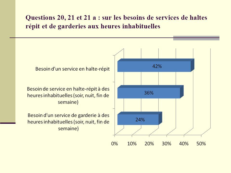 Questions 20, 21 et 21 a : sur les besoins de services de haltes répit et de garderies aux heures inhabituelles