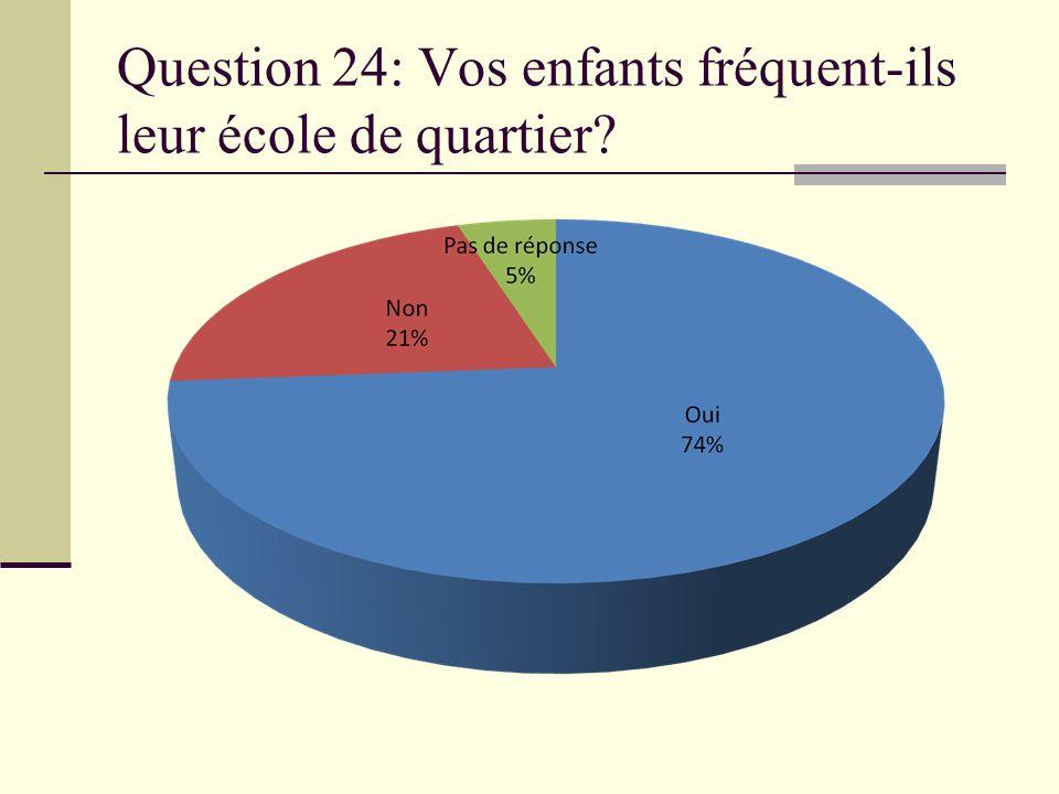 Question 24: Vos enfants fréquent-ils leur école de quartier?
