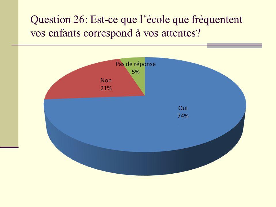 Question 26: Est-ce que lécole que fréquentent vos enfants correspond à vos attentes?
