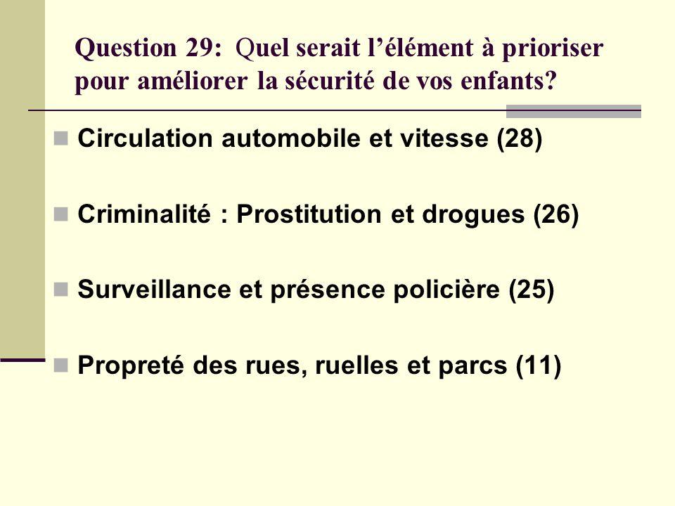 Question 29: Quel serait lélément à prioriser pour améliorer la sécurité de vos enfants? Circulation automobile et vitesse (28) Criminalité : Prostitu