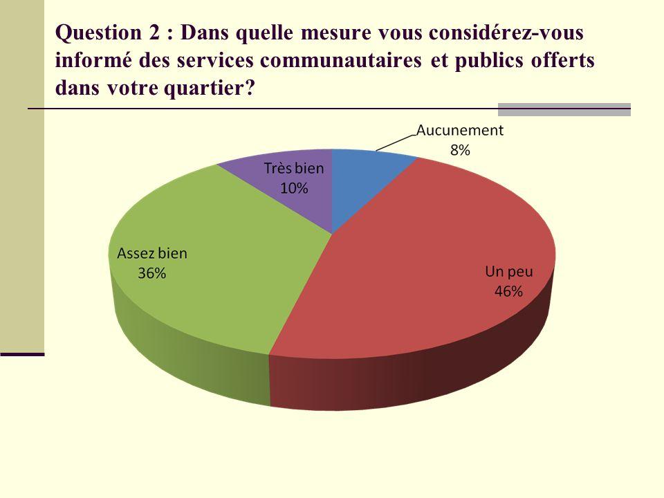 Question 2 : Dans quelle mesure vous considérez-vous informé des services communautaires et publics offerts dans votre quartier?