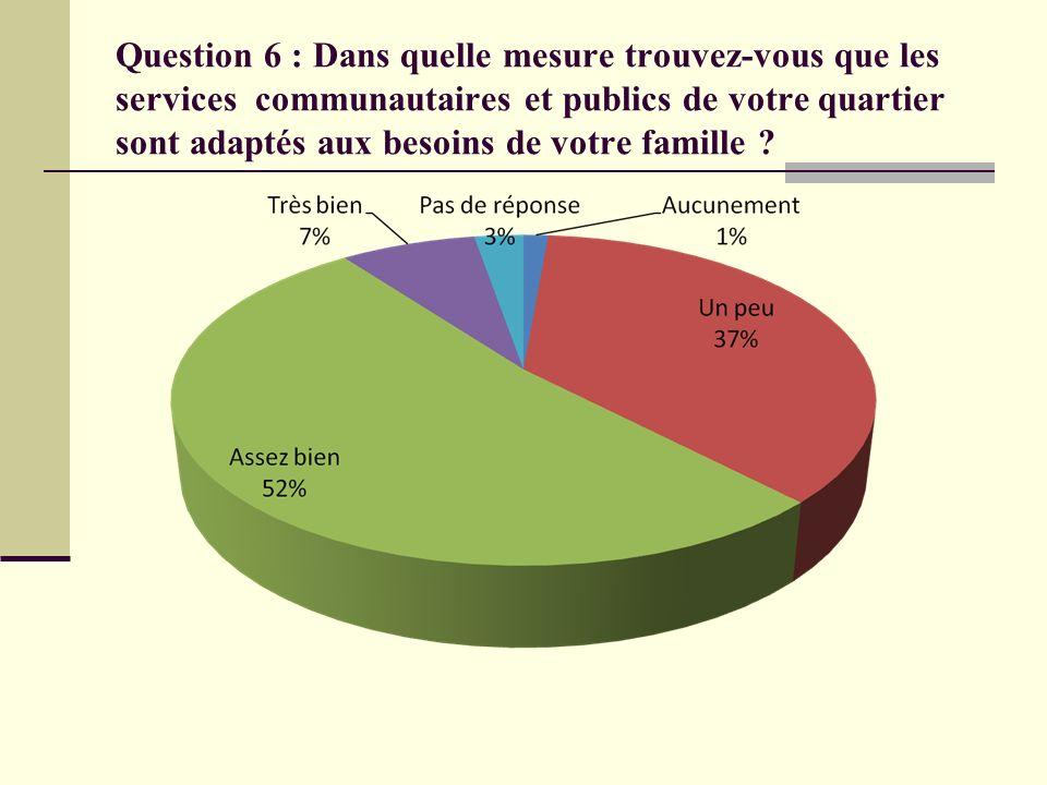 Question 6 : Dans quelle mesure trouvez-vous que les services communautaires et publics de votre quartier sont adaptés aux besoins de votre famille ?