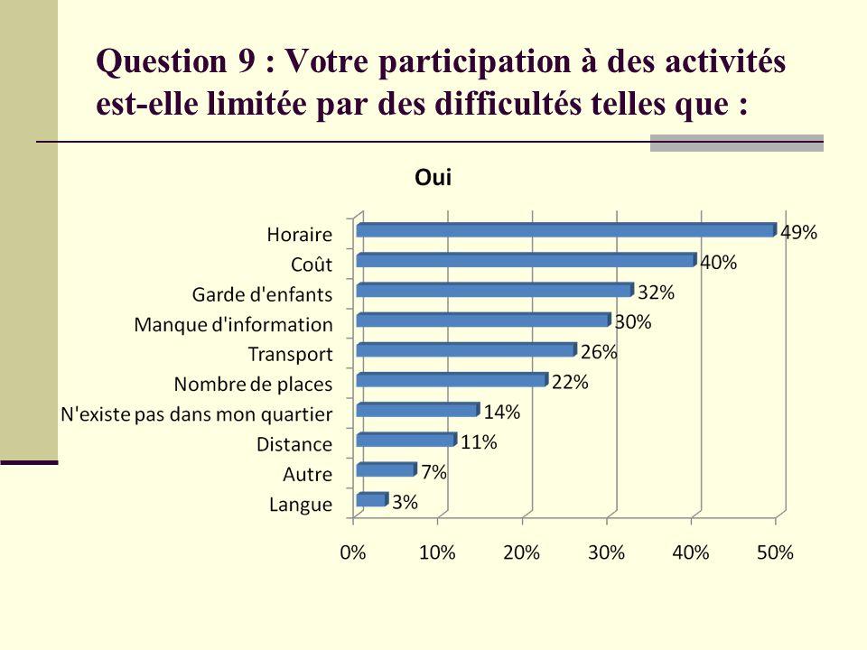 Question 9 : Votre participation à des activités est-elle limitée par des difficultés telles que :