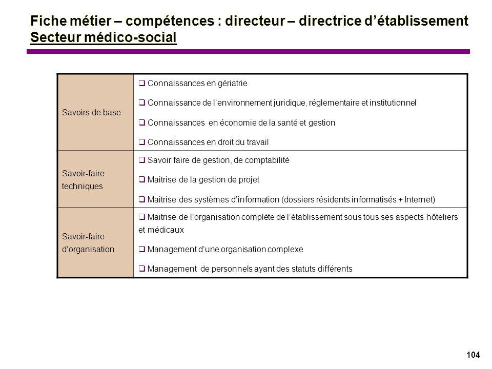 104 Savoirs de base Connaissances en gériatrie Connaissance de lenvironnement juridique, réglementaire et institutionnel Connaissances en économie de