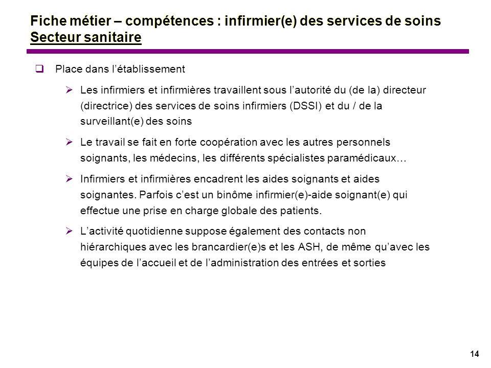14 Fiche métier – compétences : infirmier(e) des services de soins Secteur sanitaire Place dans létablissement Les infirmiers et infirmières travaille