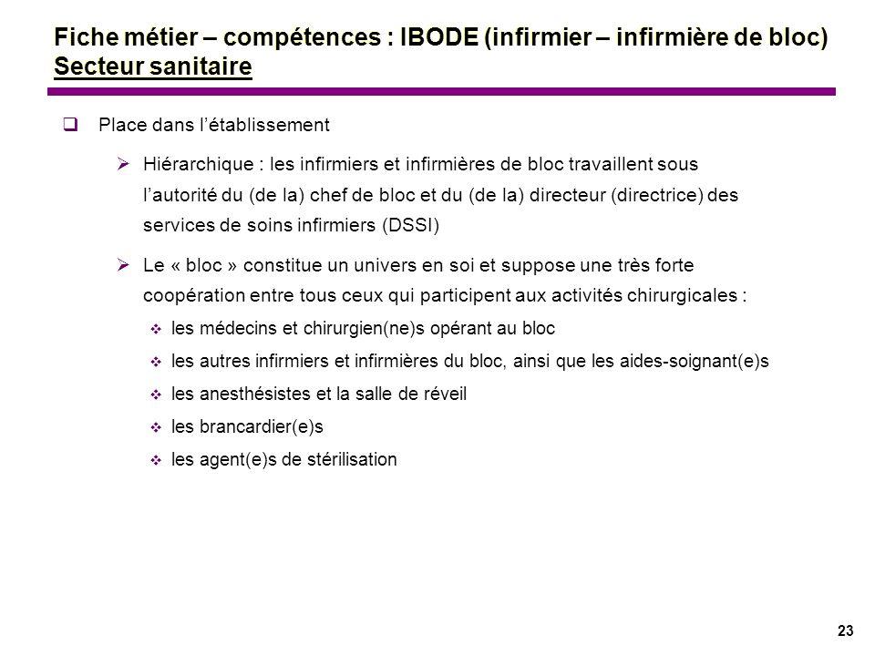 23 Fiche métier – compétences : IBODE (infirmier – infirmière de bloc) Secteur sanitaire Place dans létablissement Hiérarchique : les infirmiers et in