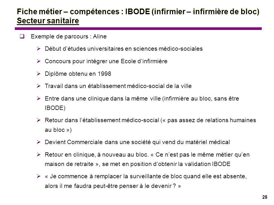 28 Fiche métier – compétences : IBODE (infirmier – infirmière de bloc) Secteur sanitaire Exemple de parcours : Aline Début détudes universitaires en s