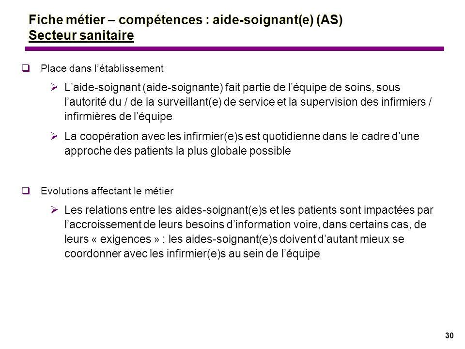 30 Fiche métier – compétences : aide-soignant(e) (AS) Secteur sanitaire Place dans létablissement Laide-soignant (aide-soignante) fait partie de léqui