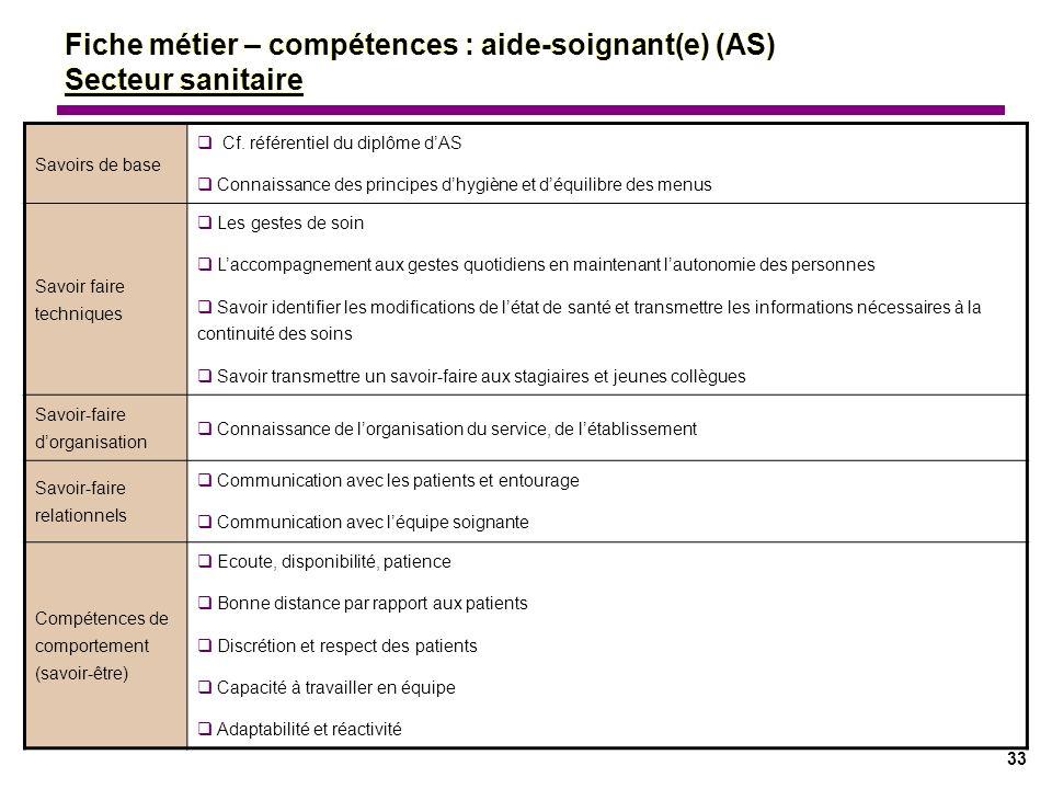 33 Savoirs de base Cf. référentiel du diplôme dAS Connaissance des principes dhygiène et déquilibre des menus Savoir faire techniques Les gestes de so
