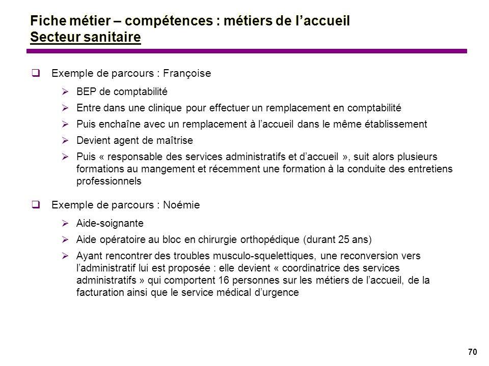 70 Exemple de parcours : Françoise BEP de comptabilité Entre dans une clinique pour effectuer un remplacement en comptabilité Puis enchaîne avec un re