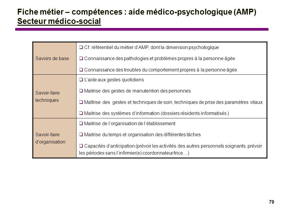 79 Savoirs de base Cf. référentiel du métier dAMP, dont la dimension psychologique Connaissance des pathologies et problèmes propres à la personne âgé