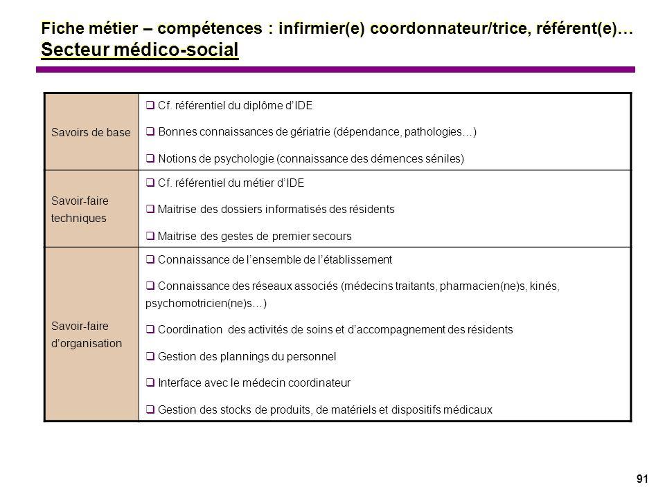 91 Savoirs de base Cf. référentiel du diplôme dIDE Bonnes connaissances de gériatrie (dépendance, pathologies…) Notions de psychologie (connaissance d