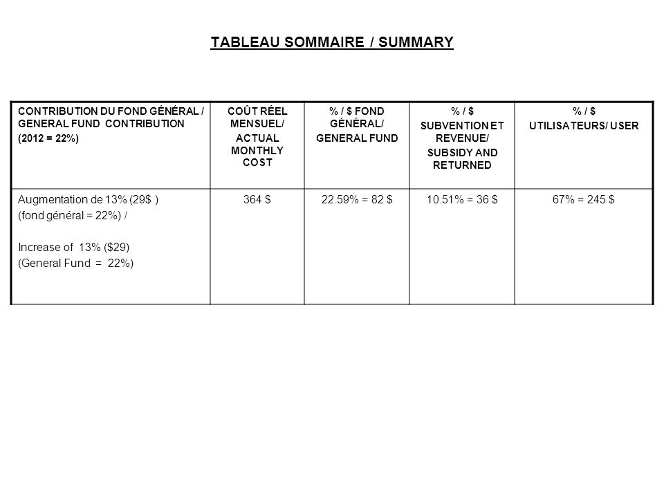 TABLEAU SOMMAIRE / SUMMARY CONTRIBUTION DU FOND GÉNÉRAL / GENERAL FUND CONTRIBUTION (2012 = 22%) COÛT RÉEL MENSUEL/ ACTUAL MONTHLY COST % / $ FOND GÉN