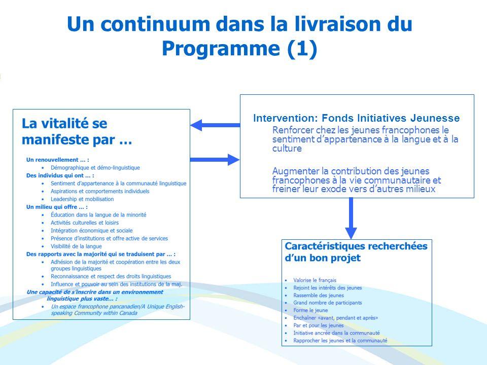 Un continuum dans la livraison du Programme (1) Intervention: Fonds Initiatives Jeunesse Renforcer chez les jeunes francophones le sentiment dapparten