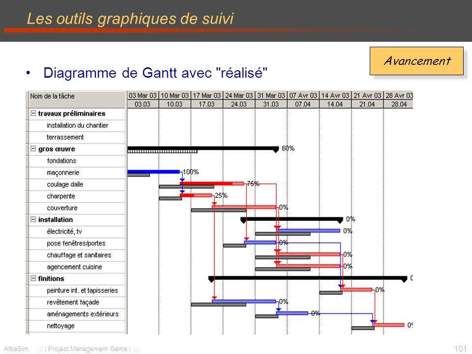 102 AlbaSim ::: | Project Management Game | ::: Planning des Jalons (milestones trend chart) –Mise en évidence de lavancement prévus pour les différents jalons retard temps réel t1t2t3t4 2 2 1 1 Les outils graphiques de suivi à temps avance Délais t0
