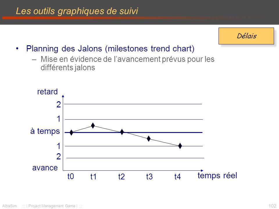 103 AlbaSim ::: | Project Management Game | ::: Planning des Jalons –Extension à lensemble des jalons Les outils graphiques de suivi Délais temps planifié temps réel t0t1t2t3t4 t0 Jalon 3 t1 t2 t3 avance retard Jalon 2 jalon franchi Jalon 1 jalon franchi