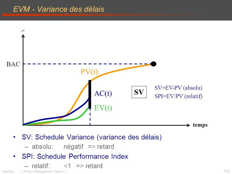 111 AlbaSim ::: | Project Management Game | ::: EVM - Variance des coûts CV: Cost Variance (variance des coûts) –absolu: négatif => surcoûts CPI: Cost Perforance Index –relatif: surcoûts.- temps CV=EV-AC (absolu) CPI=EV/AC (relatif) CV AC(t) EV(t) PV(t) BAC Remarque: Wysocki : CV = AC - EV FAUX