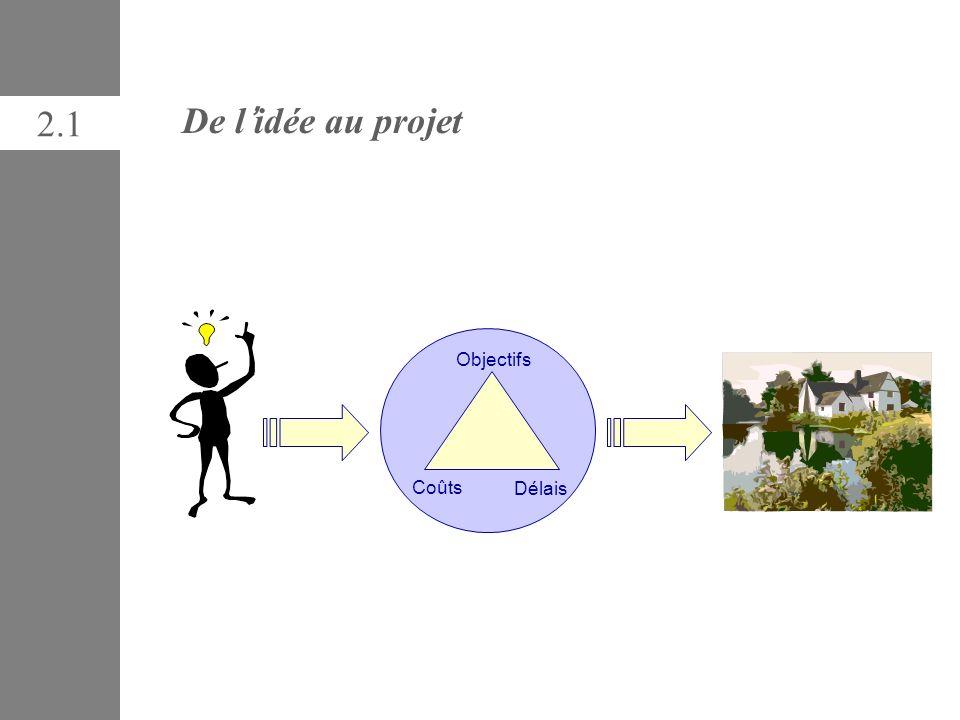 28 AlbaSim ::: | Project Management Game | ::: Définir l idée initiale Définir l idée en terme de résultats attendus et différence par rapport à la situation actuelle –Quels changements attendus .