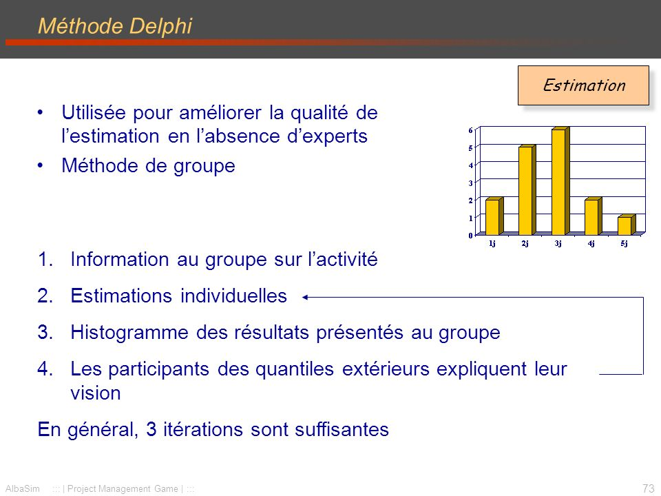74 AlbaSim ::: | Project Management Game | ::: Méthode « Des Trois Points TM: temps moyen estimé (travail dans des conditions normales) TO: temps optimiste (conditions idéales, pas d obstacles, temps minimum pour accomplir la tâche) TP: temps pessimiste (temps maximum pour accomplir la tâche dans les pires conditions) Temps espéré = TO + 4 TM + TP 6 La durée est considérée comme une variable aléatoire –distribution –on ne connaît pas la durée, mais la probabilité des différentes durées Estimation