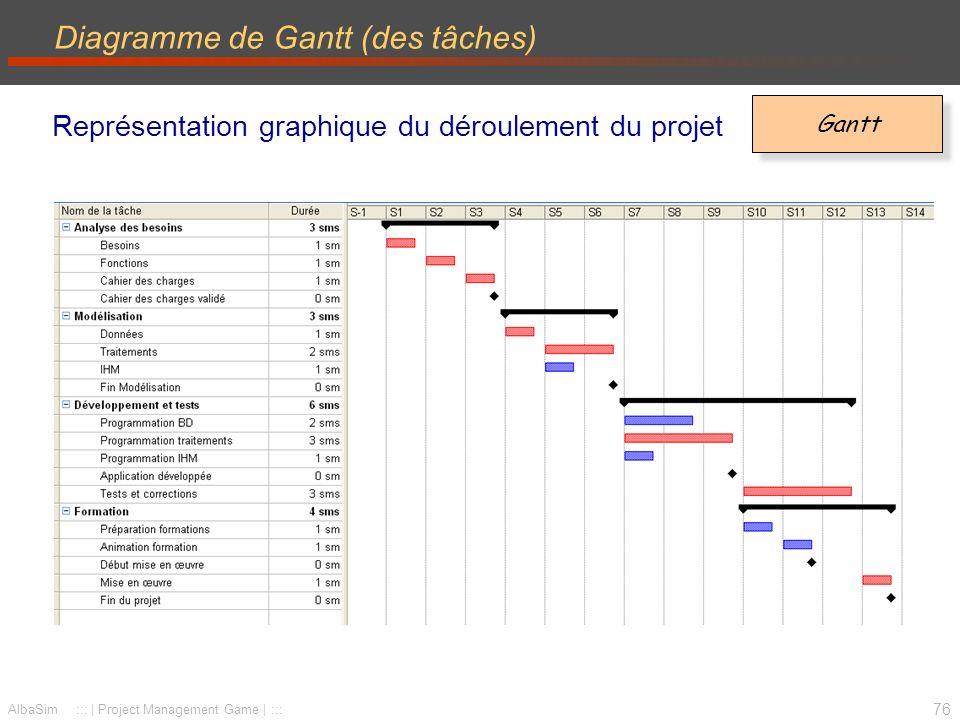 77 AlbaSim ::: | Project Management Game | ::: Jalons et tâches récapitulatives Jalon –Point de référence marquant un événement important dans lavancement du projet.