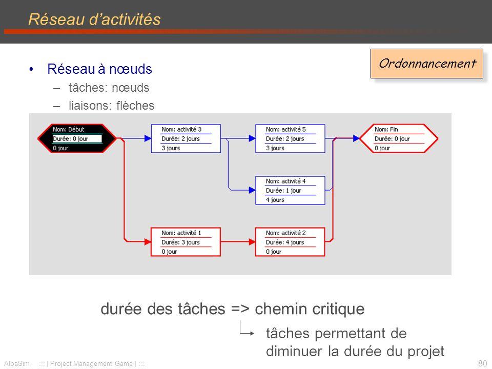 81 AlbaSim ::: | Project Management Game | ::: Types de liens Fin à début (FD) –la fin d une action précède immédiatement le début de la suivante –lien par défaut Début à début (DD) –une tâche peut débuter dès que l autre a débuté Fin à fin (FF) –la fin d une tâche autorise la fin de l autre Début à fin (DF) –le début dune tâche autorise la fin de lautre Avances : FD - 2 jours Retards : FD + 3 semaines (absolu ou relatif) Ordonnancement