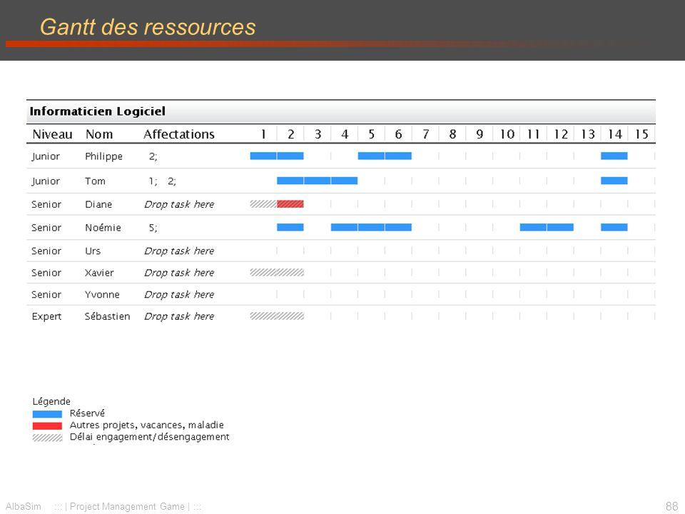 89 AlbaSim ::: | Project Management Game | ::: Utilisation des ressources Représentation graphique de l utilisation des ressources Ressources