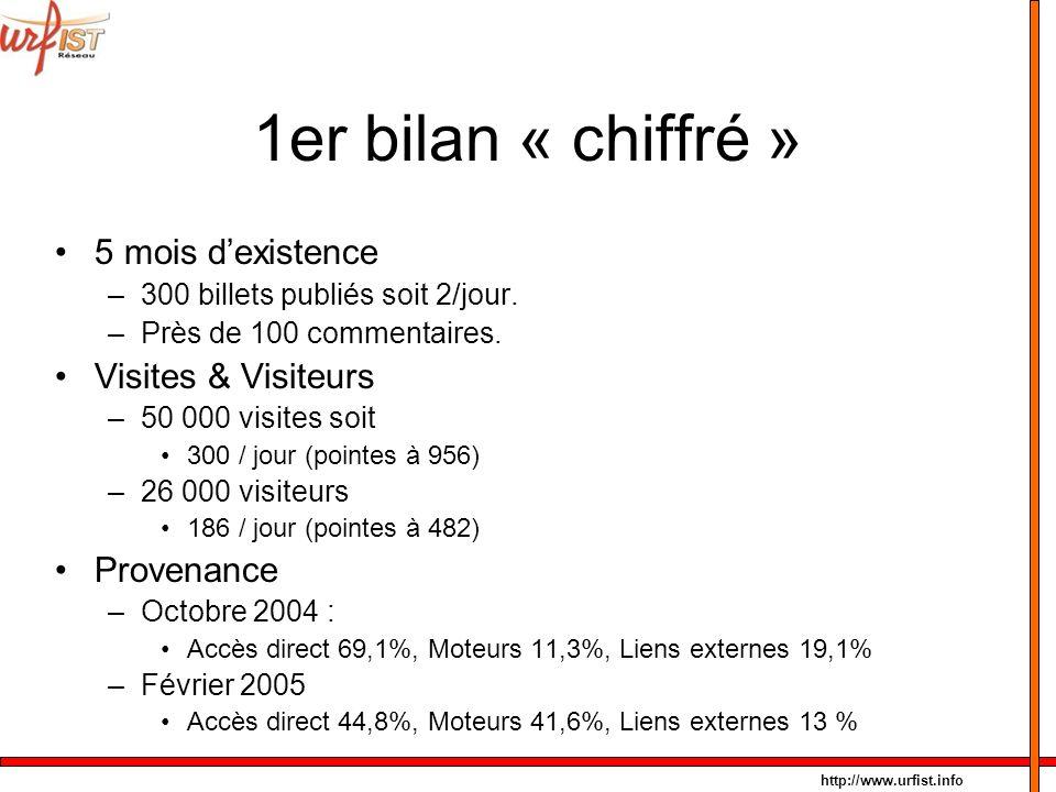 http://www.urfist.info 1er bilan « chiffré » 5 mois dexistence –300 billets publiés soit 2/jour. –Près de 100 commentaires. Visites & Visiteurs –50 00