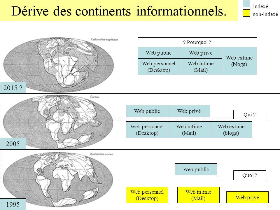Dérive des continents informationnels. 1995 2005 2015 ? Web public Web privé Web personnel (Desktop) Web intime (Mail) Quoi ? Web publicWeb privé Web