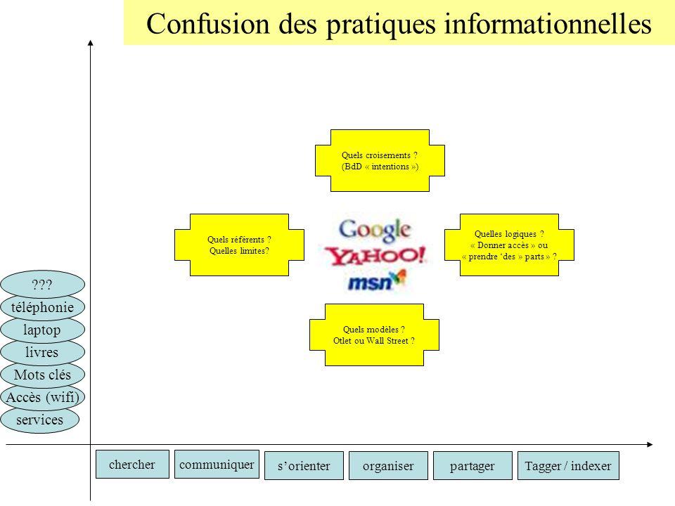 Confusion des pratiques informationnelles cherchercommuniquer Tagger / indexerorganisersorienterpartager services Accès (wifi) Mots clés livres laptop