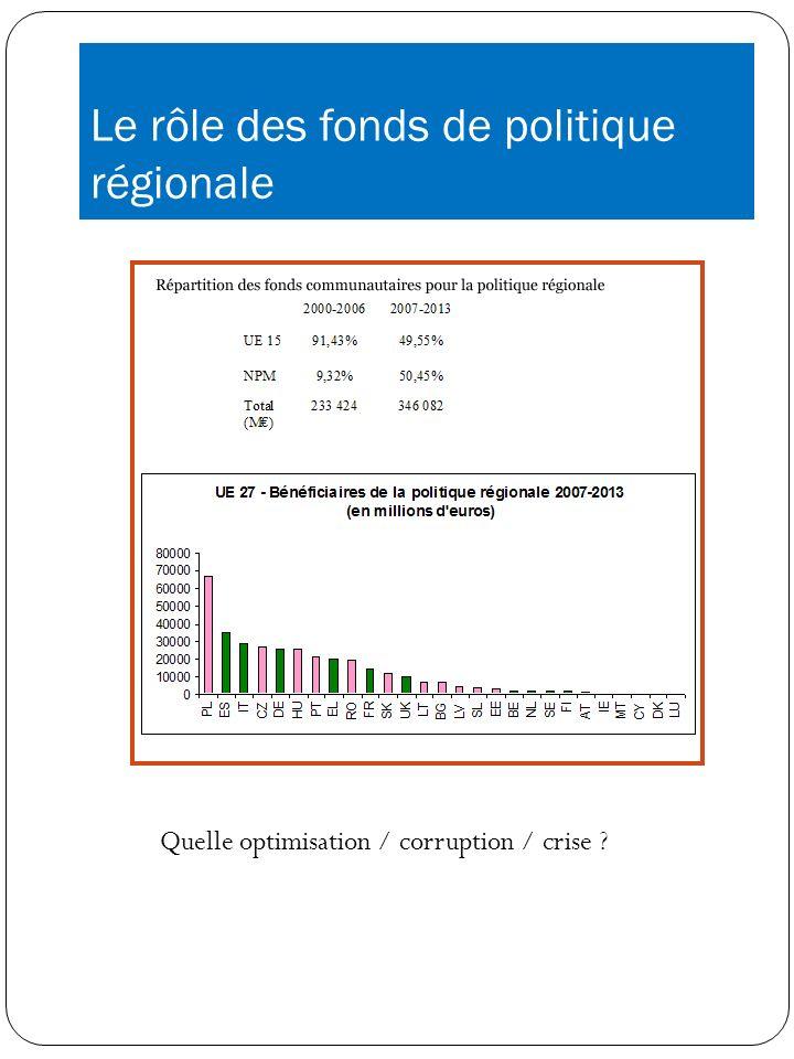 Le rôle des fonds de politique régionale Quelle optimisation / corruption / crise ?