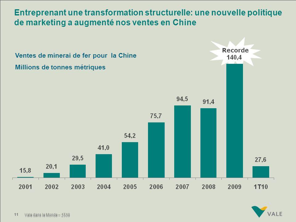 10Vale dans le Monde – 1T10 Millions de tonnes Ventes de minerai de fer et de plomb