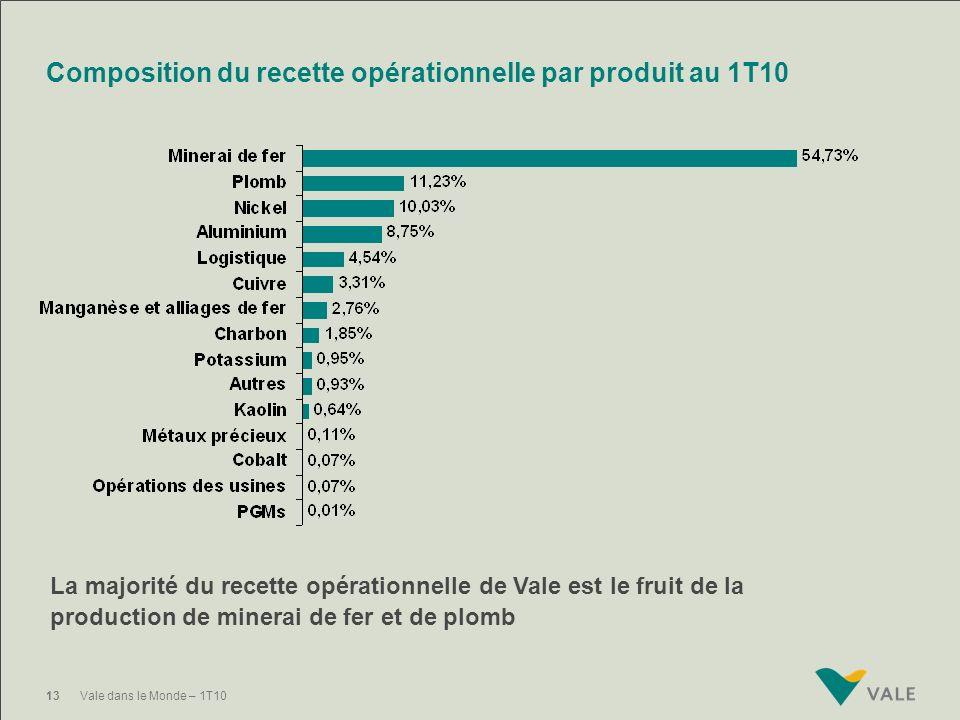 12Vale dans le Monde – 1T10 Recette Recette opérationnelle en millions de dollars US Au 1T10, Vale a obtenu recette opérationnelle de 6,848 milliards