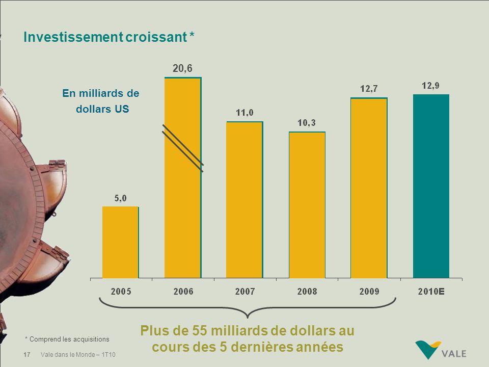 Plan dinvestissement