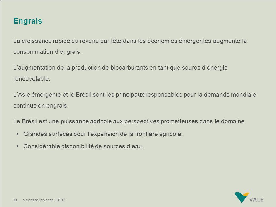 22Vale dans le Monde – 1T1022Vale dans le Monde – 1T10 Vale investi dans la production de biens intermédiaires de production pour lindustrie de fertil