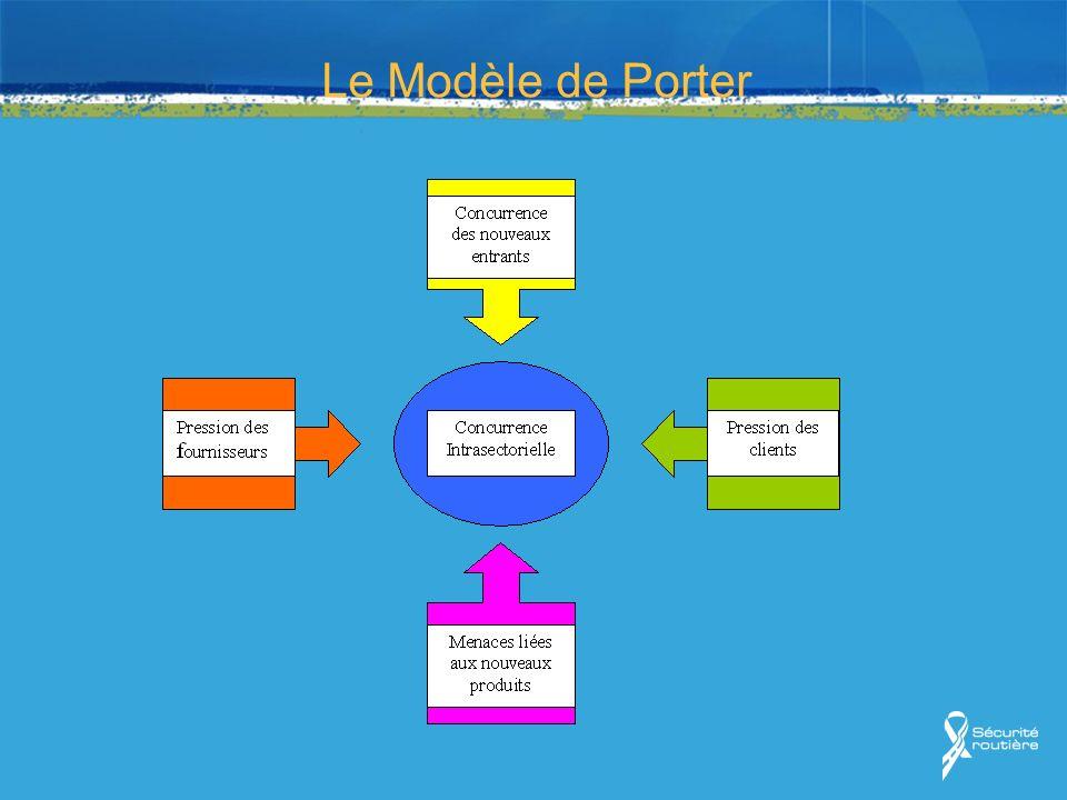 Le Modèle de Porter