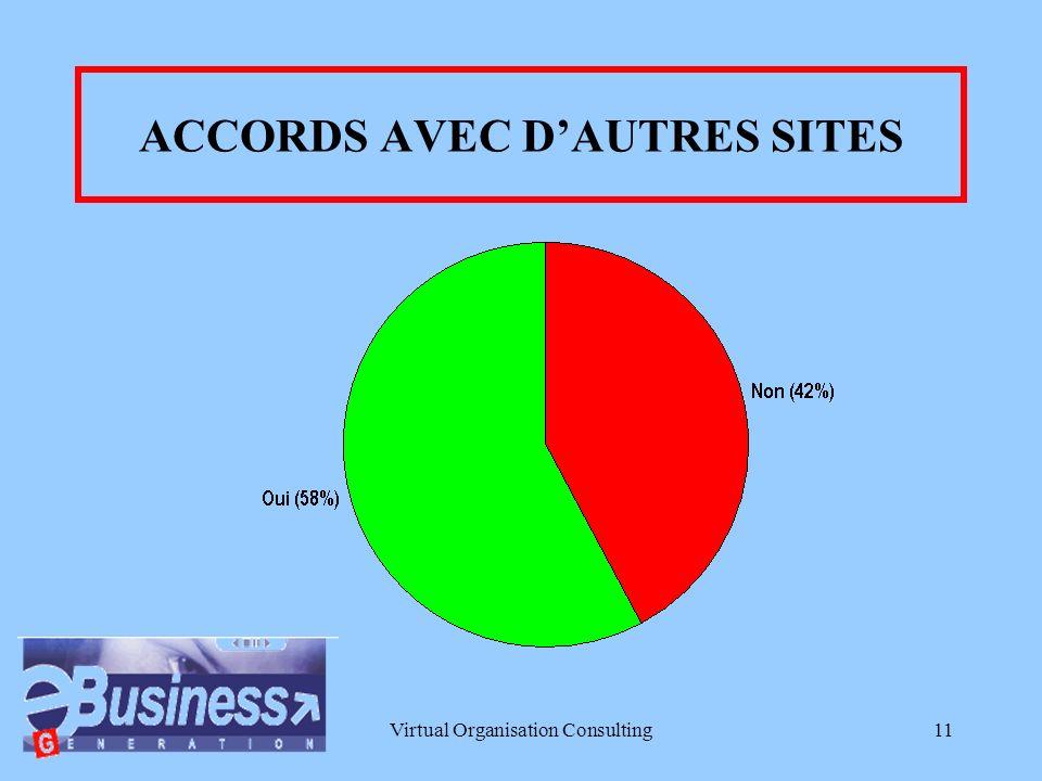 Virtual Organisation Consulting10 TAUX DE PROGRESSION ANNUEL DE LACTIVITE EN LIGNE (0%) moins de 5%