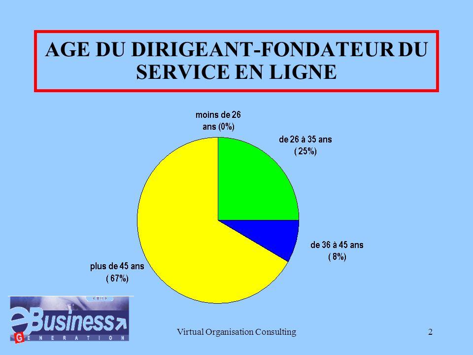 Virtual Organisation Consulting2 AGE DU DIRIGEANT-FONDATEUR DU SERVICE EN LIGNE