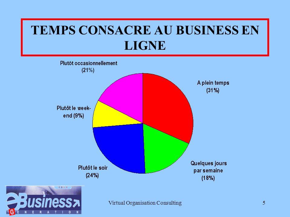 Virtual Organisation Consulting5 TEMPS CONSACRE AU BUSINESS EN LIGNE Plutôt occasionnellement (21%)
