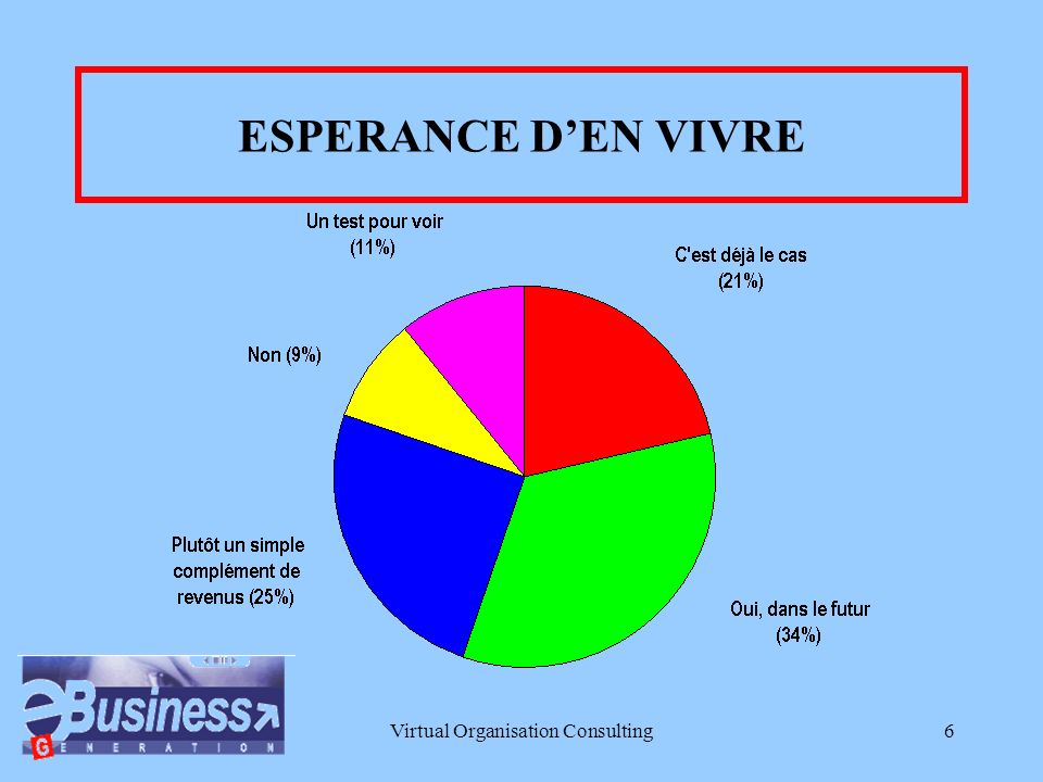 Virtual Organisation Consulting5 TEMPS CONSACRE AU BUSINESS EN LIGNE Plutôt occasionnellement (21%)