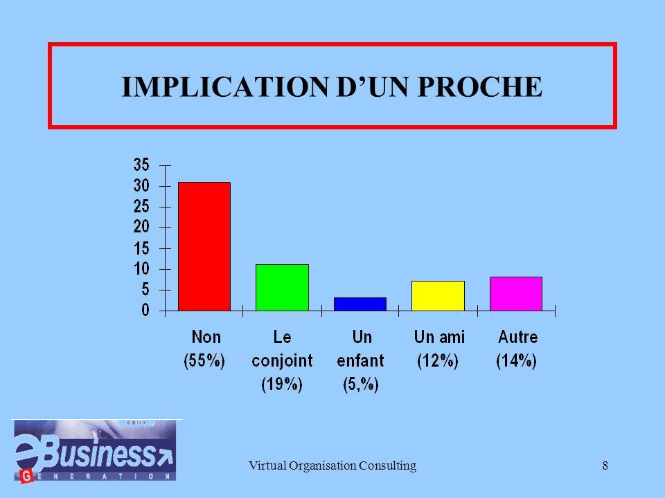 Virtual Organisation Consulting8 IMPLICATION DUN PROCHE