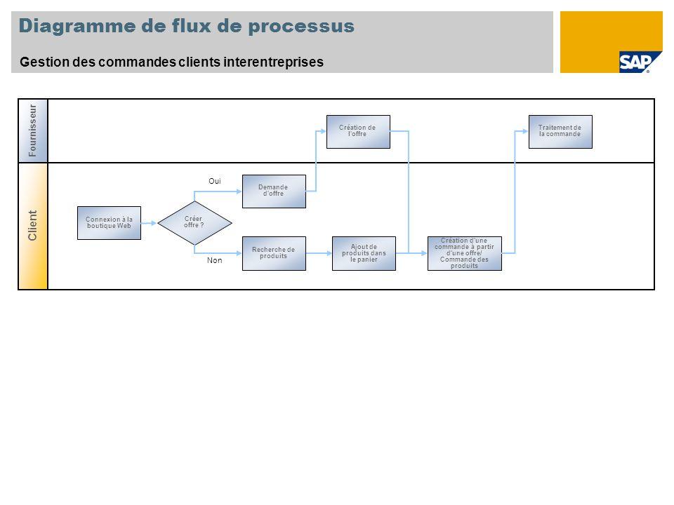 Diagramme de flux de processus Gestion des commandes clients interentreprises Client Fournisseur Création de l'offre Traitement de la commande Recherc